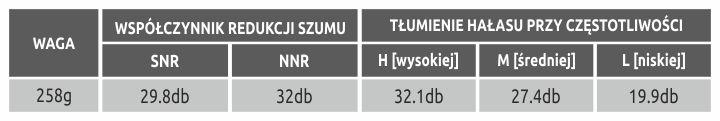 Tabelka ochroniki słuchu 32dB - K2 Industrial Line